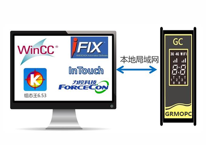 GRMOPC上位机亚搏直播平台app通讯网关
